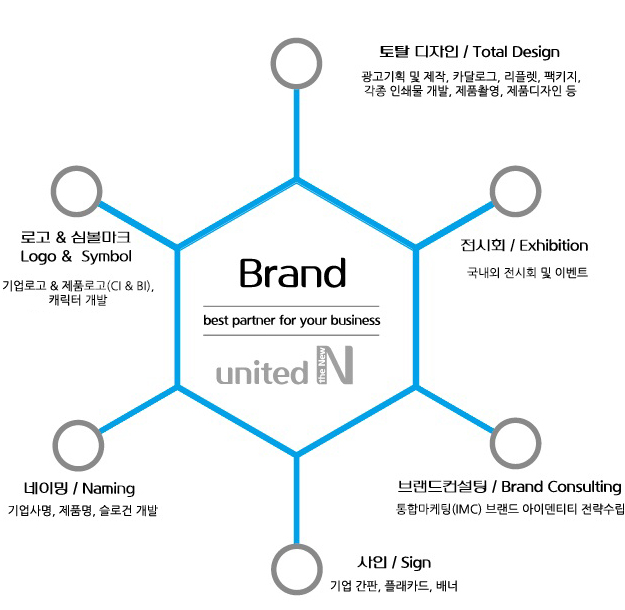 united N design brand map